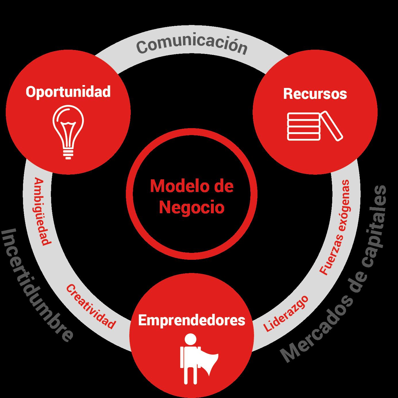 programa-mba-entrepreneurship